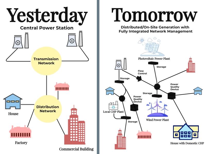 Energy Blog Yesterday Tomorrow 2