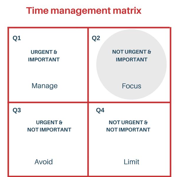 Generic time management matrix