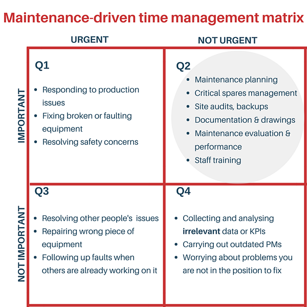 Manufacturing time management matrix