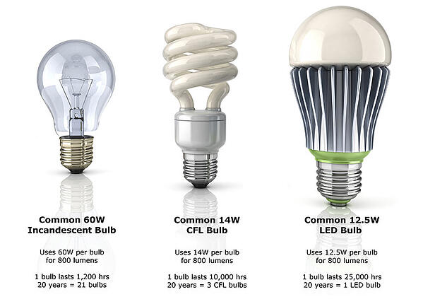 Saving-energy-light-globe-comparison