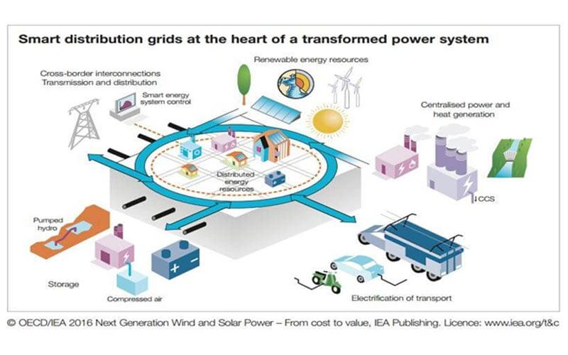 smart-distribution-grids-renewable-energy