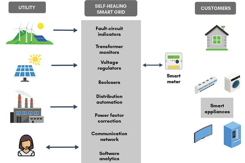 Smart Grid self healing model