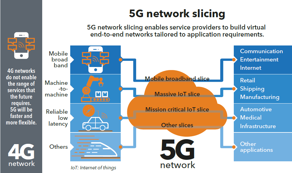 networking-slicing-5G