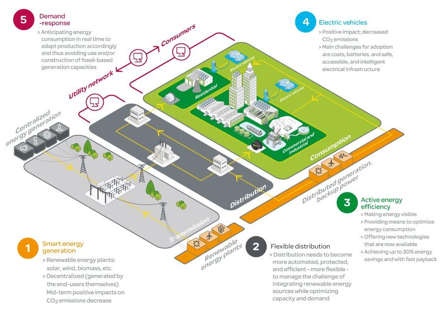 smart-grid-Schneider Electric blog