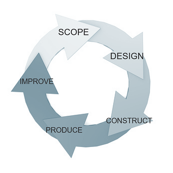 Your Guide To Asset Life Cycle Design For Maintainability And Operability