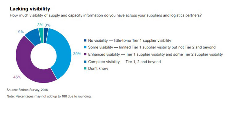 Supply Chain Visibility Manufacturing