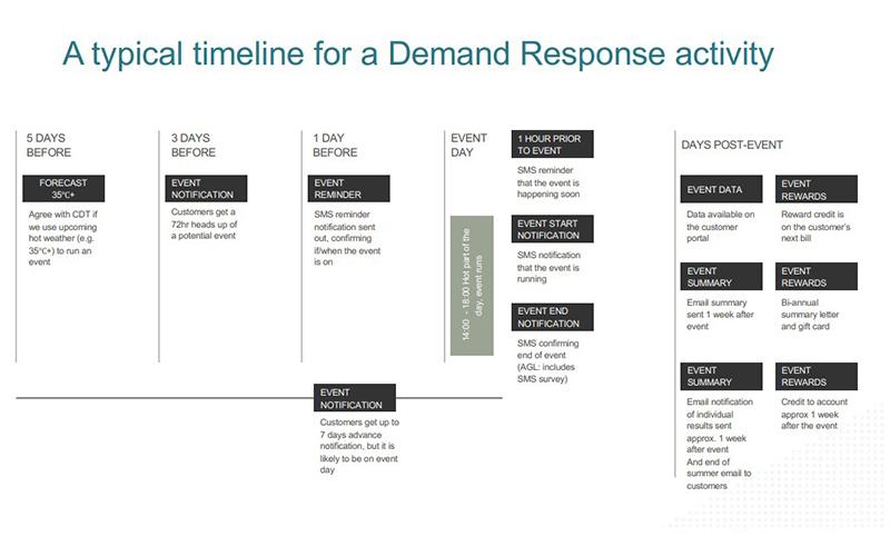 Demand-Response-Timeline