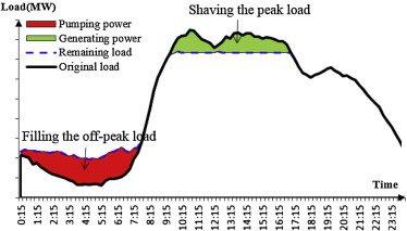 Peak shaving