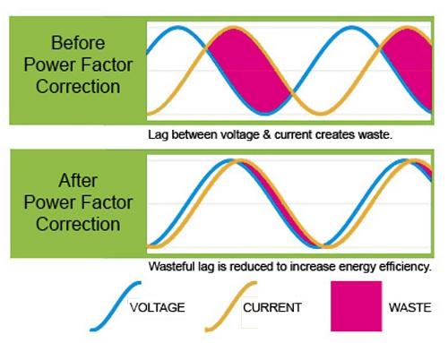 Power-factor-correction-credit-price-hilton