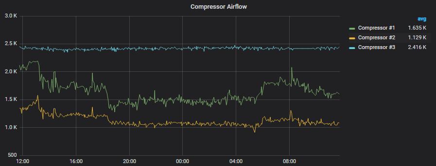 compressor airflow