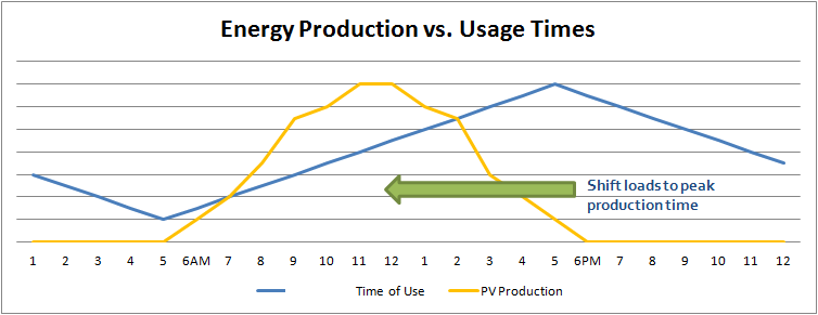 PV production vs time of use - residential