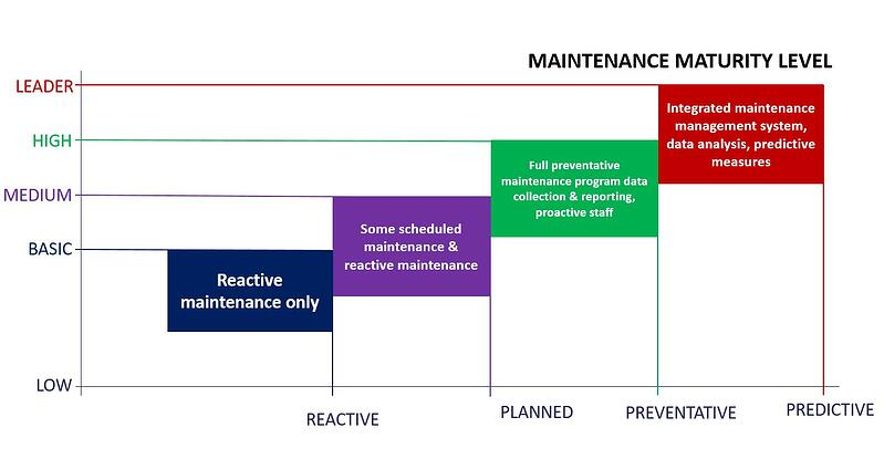 maintenance maturity with industry 4.0