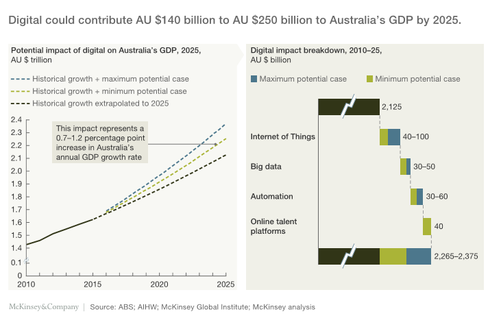 Industry-4.0-could-contribute-to-Australian-GDP