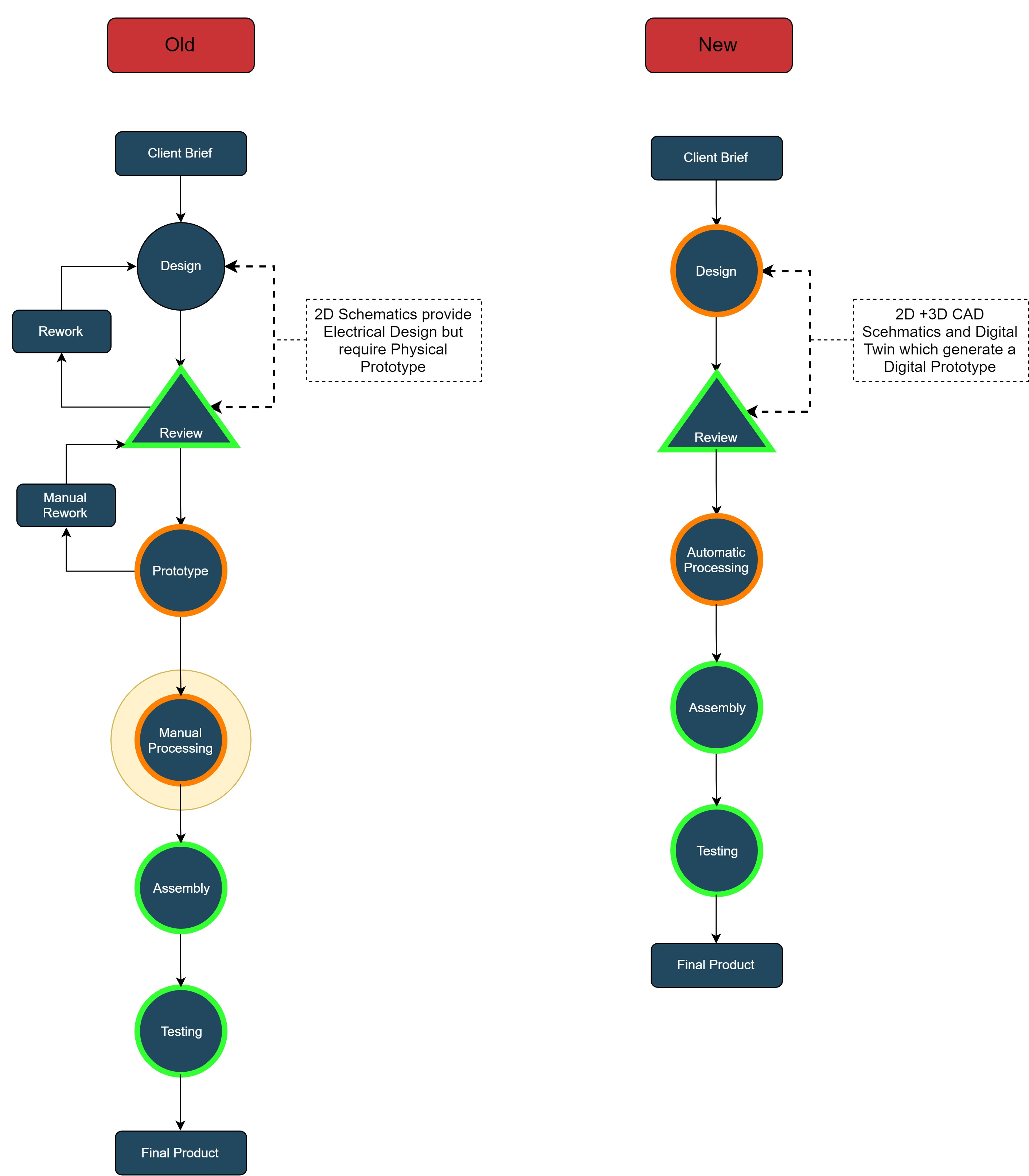 Workflow for I4.0