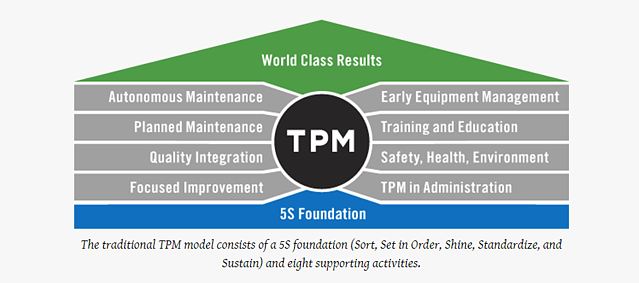 TPM model for lean manufacturing