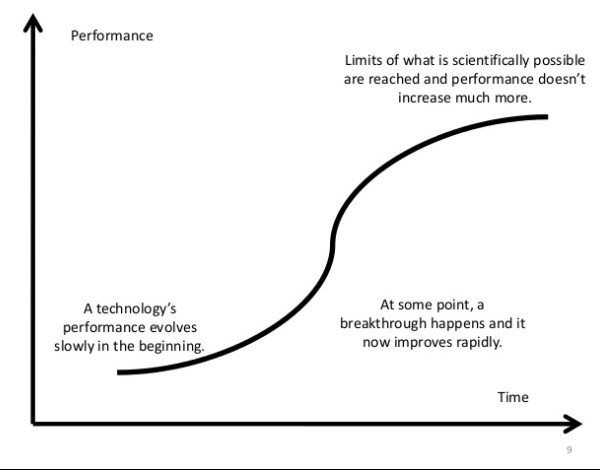technology cost curve for transportation