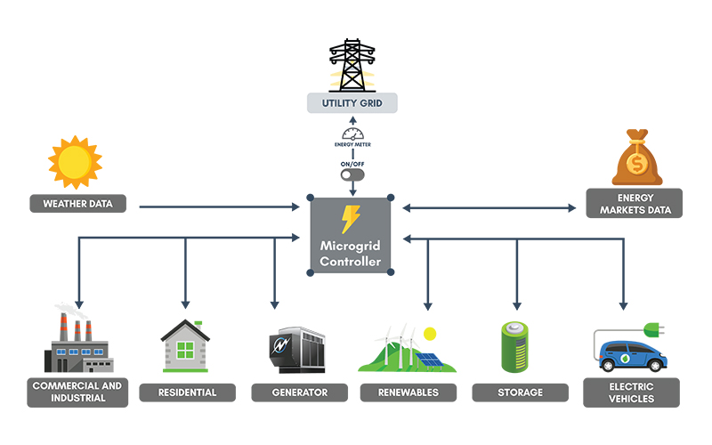 microgrid-solutions-infographic